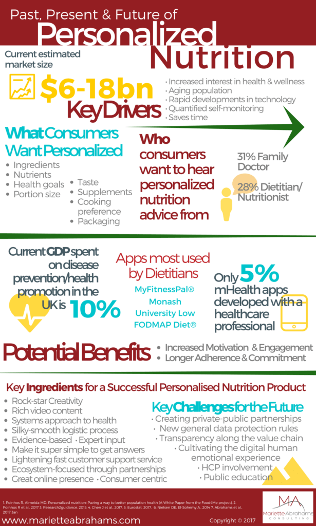 Personalized nutrition infographic